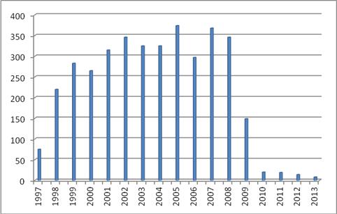 Gráfico 1, Número de unidades vendidas, desde 1997 hasta 2013