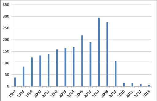 Gráfico 2 – Ventas anuales, desde 1997 hasta 2013